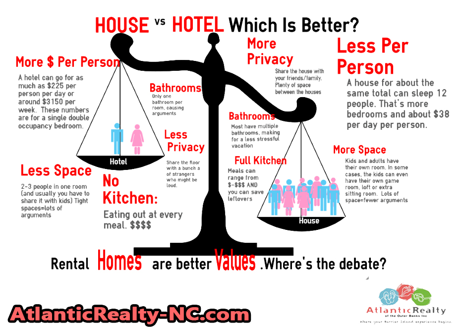 House vs Hotel infographic